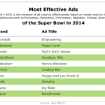 Most Effective Super Bowl 2014 Commercials [TABLE]