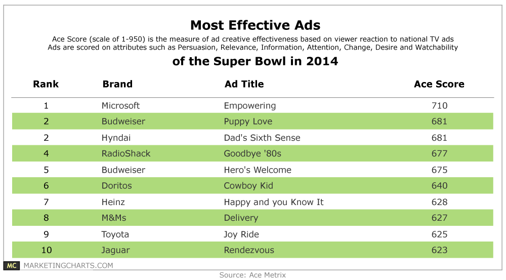 super bowl advertising super effective case answers Answer to case 121 what factors have played the biggest role in changing the dynamics of super bowl advertising in recent.