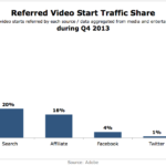 Referred Video Start Traffic Share, Q4 2013 [CHART]