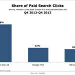 Share Of Search Ad Clicks, Q4 2012 – Q4 2013 [CHART]