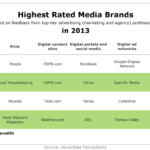 Highest-Rated Media Brands, 2013 [TABLE]
