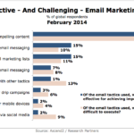 Most Effective Email Marketing Tactics, February 2014 [VIDEO]