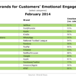Top Brands For Customers' Emotional Engagement, February 2014 [TABLE]