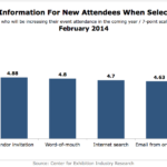 Top Sources Of Information People Seeking New Exhibitions, February 2014 [CHART]