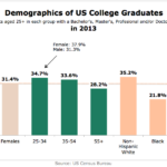 Demographics Of US College Graduates In 2013 [CHART]