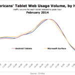 North Americans' Tablet Web Use By Hour, February 2014 [CHART]