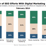 SEO Integration With Online Marketing Disciplines, February 2014 [CHART]