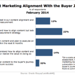 Content Marketing Aligned With Buyers' Journey, February 2014 [CHART]