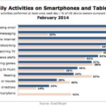 Daily Mobile Activities, February 2014 [CHART]