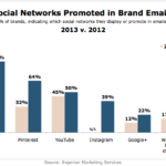 Social Networks That Brands Promote In Their Emails, 2012 vs 2013 [CHART]