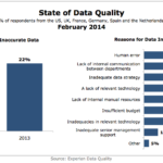 State of Data Quality, February 2014 [CHART]