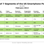 7 Types Of American Smart Phone Users [TABLE]