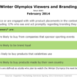 Will Olympics Viewers & Branding, February 2014 [TABLE]