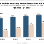 Facebook Mobile Users & Ad Revenues, Q3 2012 – Q4 2013 [CHART]