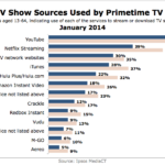 Online TV Show Sources Used By Primetime TV Viewers, January 2014 [CHART]