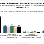 Primetime TV Viewers' Pay-TV Subscription Trends, February 2014 [CHART]