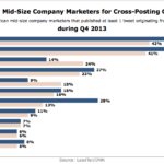 Networks Use By Mid-Sized Companies For Cross-Posting On Twitter, Q4 2013 [CHART]