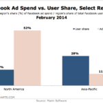 Facebook Ad Spending vs User Share In North America & Asia-Pacific, February 2014 [CHART]
