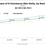 eCommerce Site Visit Share By Device, Q4 2012-Q4 2013 [CHART]