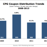 CPG Coupon Distribution Trends, 2008-2013 [CHART]