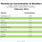 Top 10 US Markets By Concentration of Wealthy Millennials, February 2014 [TABLE]