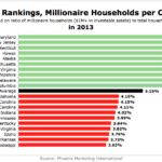 States With The Most & Fewest Millionaire Households Per Capita In 2013 [CHART]