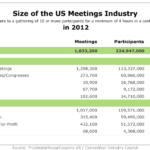 Size Of The US Meetings Industry, 2012 [TABLE]