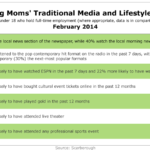 Working Moms' Traditional Media & Lifestyle Habits, February 2014 [TABLE]