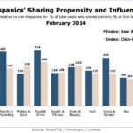 Hispanics' Sharing Propensity & Influence, February 2014 [CHART]