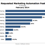 Most Requested Marketing Automation Features, February 2014 [CHART]