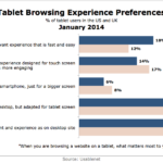 Tablet Experience Preferences, January 2014 [CHART]