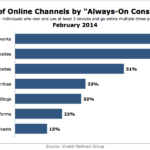 Always-On Consumers By Channel Use, February 2014 [CHART]
