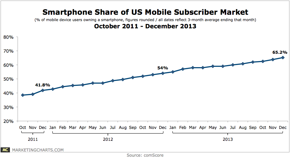 Mobile subscribers in us by carrier