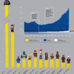 The Licensing Of Legos [INFOGRAPHIC]