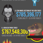 Top Ten Grossing Sci-Fi Movies [INFOGRAPHIC]