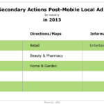Top Secondary Actions After Clicking On A Local Mobile Ad, 2013 [TABLE]