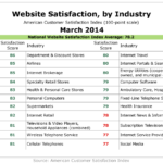 Website Satisfaction By Industry, March 2014 [TABLE]