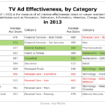 TV Ad Effectiveness By Category In 2013 [TABLE]