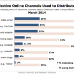Most Effective Online Video Distribution Channels, March 2014 [CHART]