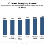 10 Least Engaging Brand Of 2014 [CHART]