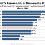 Demographics Of Social TV Enthusiasts, March 2014 [CHART]