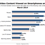 Types Of Mobile Video Content, March 2014 [CHART]