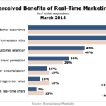 Benefits Of Real-Time Marketing According To Companies & Agencies, March 2014 [CHART]