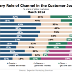Primary Roles Of Various Channels In Customer Journey, March 2014 [CHART]