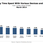 Weekly Time Spent With Various Devices, March 2014 [CHART]