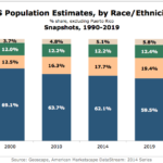 US Population Estimates By Race/Ethnicity, 1990-2019 [CHART]