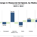 Change In Measured Ad Spend By Medium, 2012 vs 2013 [CHART]