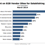 Top Content B2B Buyers Want From Vendor Websites To Establish Credibility, March 2014 [VIDEO]
