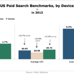 US Paid Search Benchmarks By Device, 2013 [CHART]