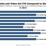 Mobile Rich Media & Video Ad CTR vs Standard Banners, 2013 [CHART]